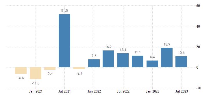 spain household final consumption expenditures final consumption expenditure of households durable goods eurostat data