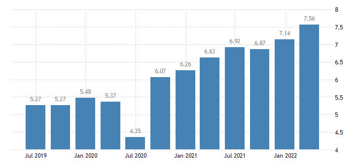 spain households investment rate eurostat data