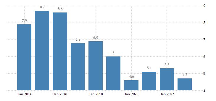 spain housing cost overburden rate rural areas eurostat data