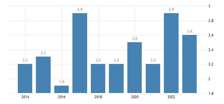 spain housing cost overburden rate third quintile eurostat data