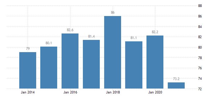 spain housing deprivation rate no items eurostat data