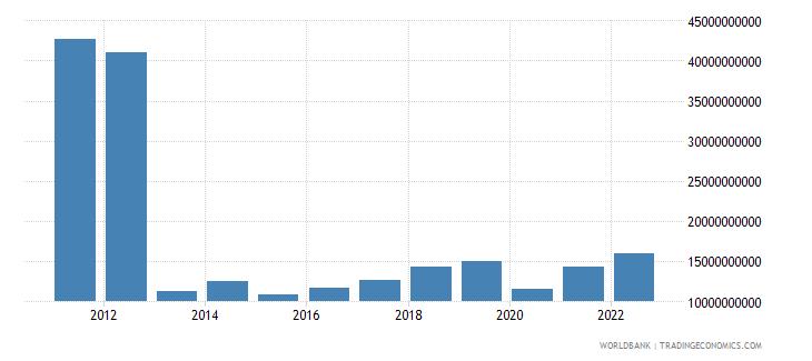 spain ict service exports bop us dollar wb data