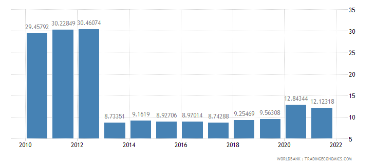 spain ict service exports percent of service exports bop wb data