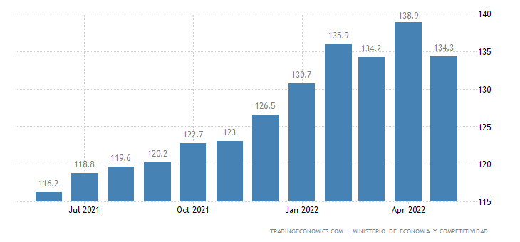 Spain Import Prices