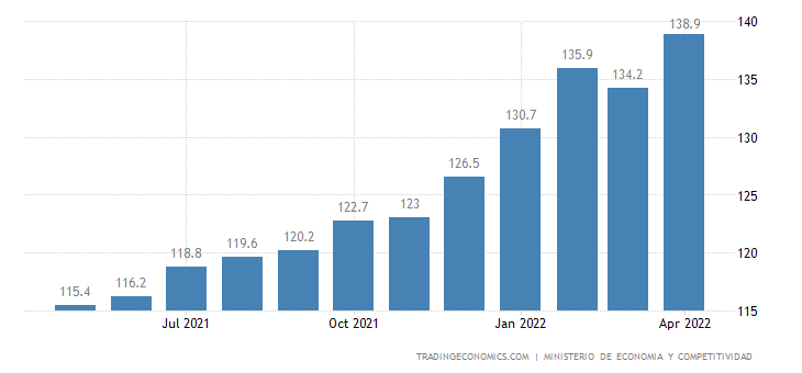 Spain Import Prices