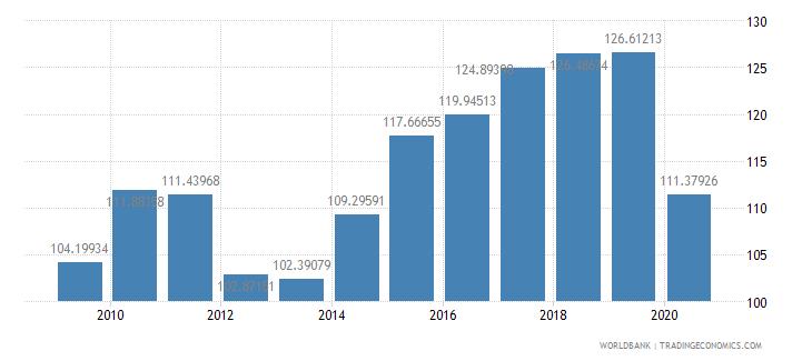 spain import volume index 2000  100 wb data