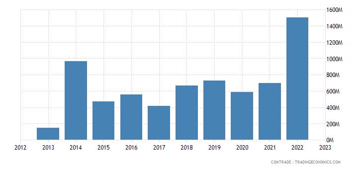 spain imports azerbaijan
