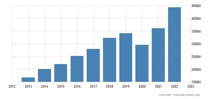 spain imports bangladesh