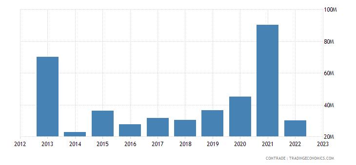 spain imports belarus
