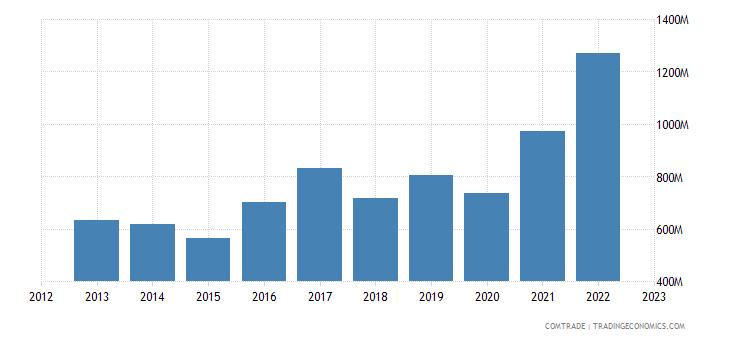 spain imports bulgaria