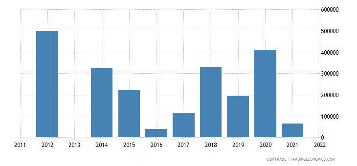 spain imports burundi