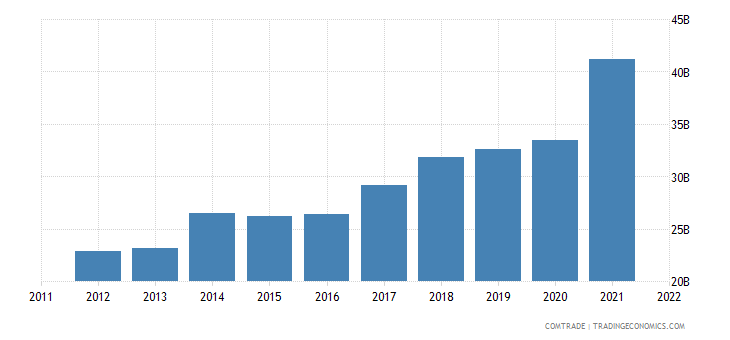 spain imports china
