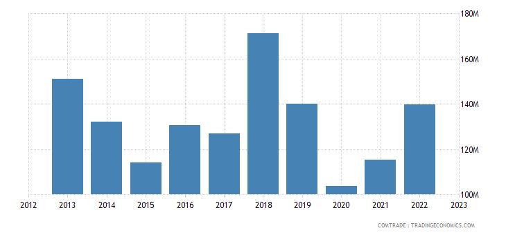 spain imports dominican republic