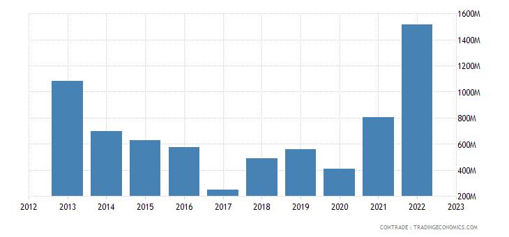 spain imports equatorial guinea