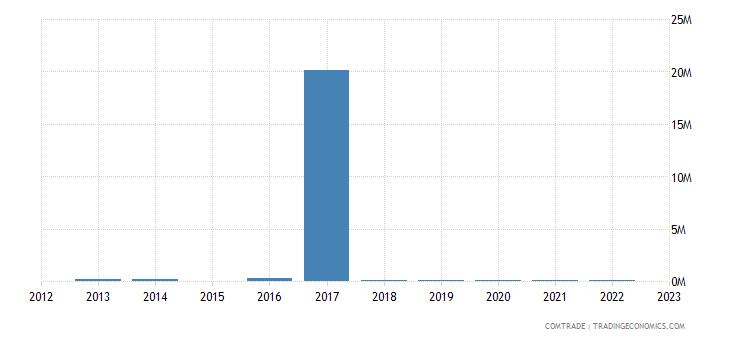 spain imports eritrea