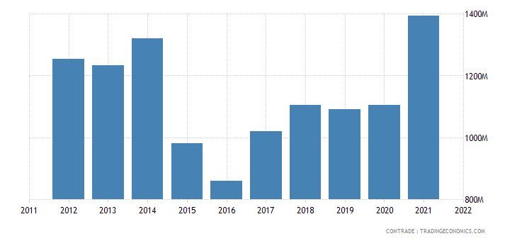 spain imports germany iron steel