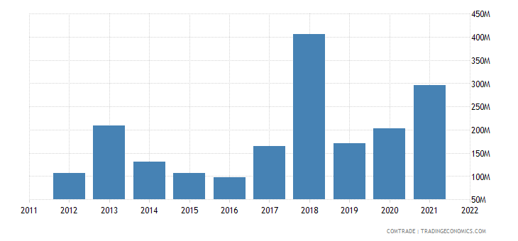 spain imports ghana