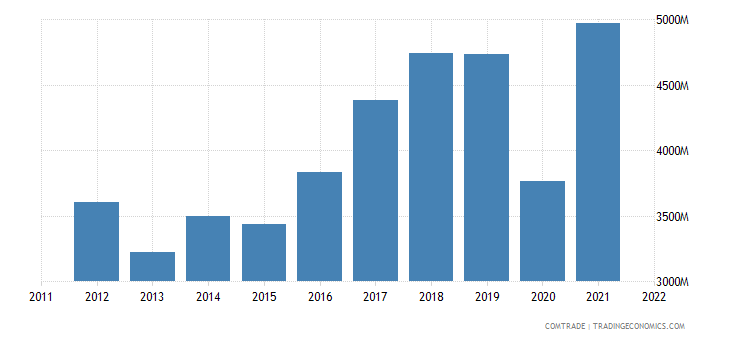 spain imports india