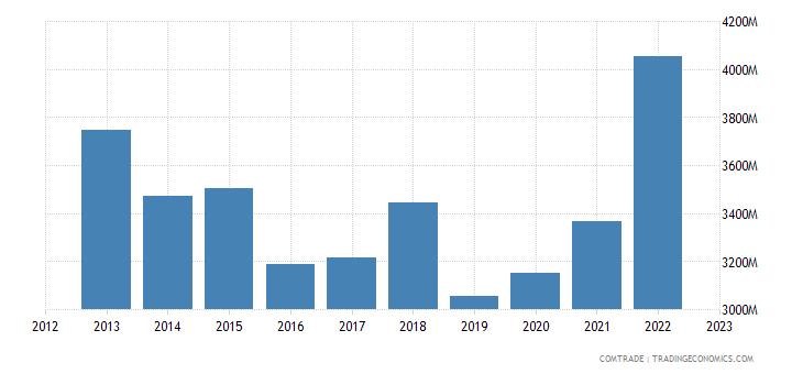 spain imports ireland