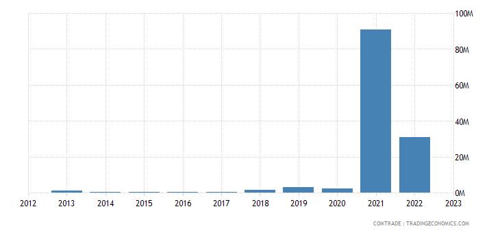 spain imports montenegro