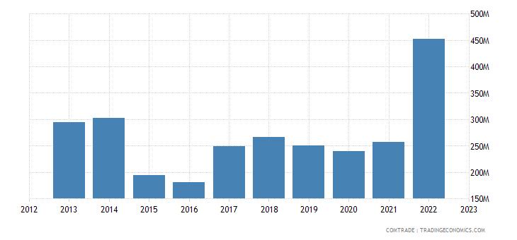 spain imports mozambique