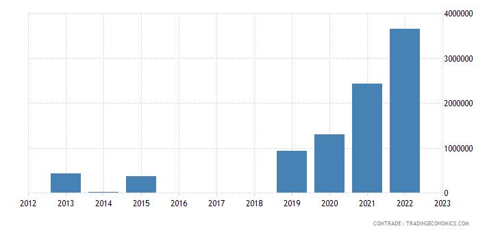spain imports nigeria aluminum