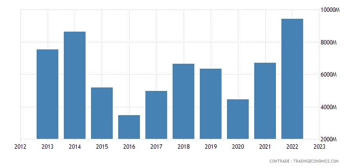 spain imports nigeria