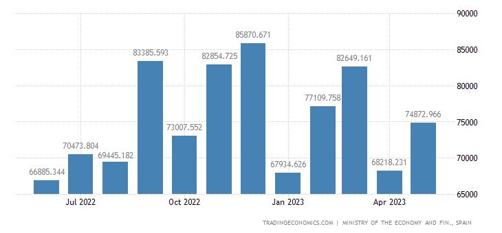 Spain Imports of Cap Gds -mach & Oth Cap Gds,metlc & Bo