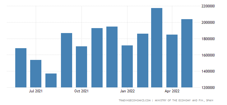 Spain Imports of Capital Gds - Machinery & Oth Capital