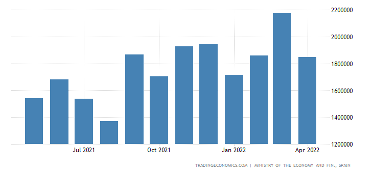 Spain Imports: Capital Gds - Machinery & Oth Capital Gds, Machinery