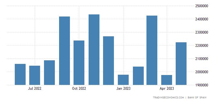 Spain Imports of Machinery Equipment