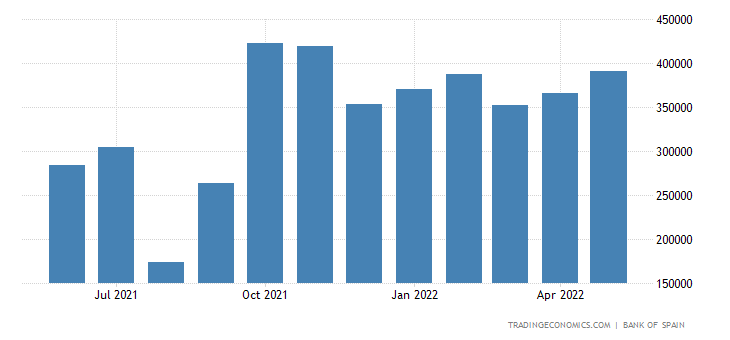 Spain Imports of Capital Goods - Transport Equipment