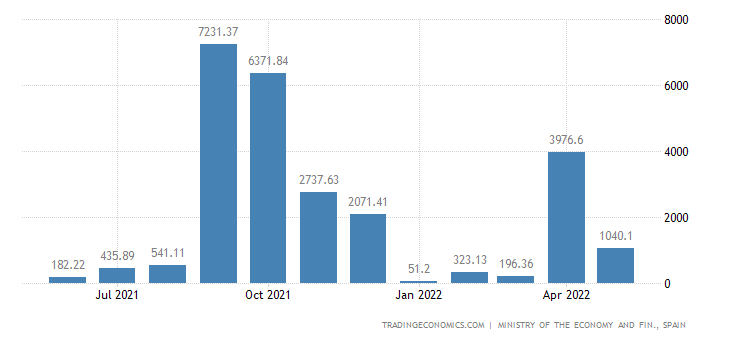 Spain Imports of Capital Goods - Transport Material, Air