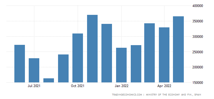 Spain Imports of Capital Goods - Transport Material Gr