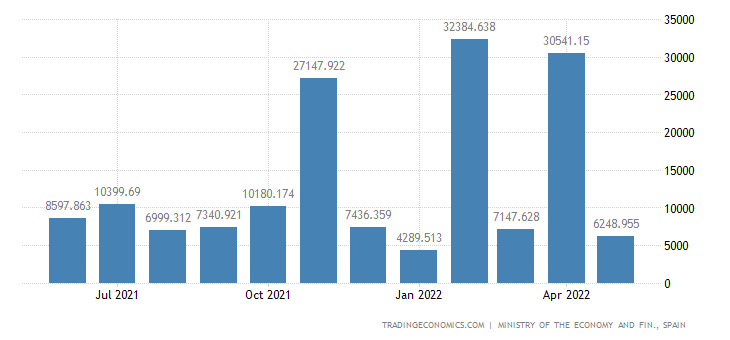 Spain Imports of Capital Goods - Transport Material, Ra