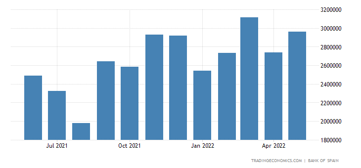 Spain Imports of Capital Goods