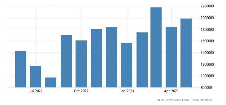 Spain Imports of Consumer Goods - Durable, Passenger Ca