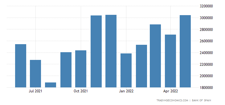Spain Imports of Consumer Goods - Durable