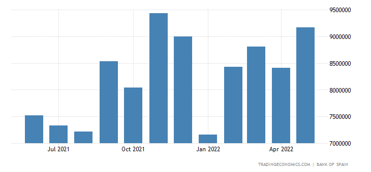 Spain Imports of Consumer Goods Excl. Energy