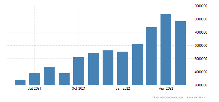 Spain Imports of Energy
