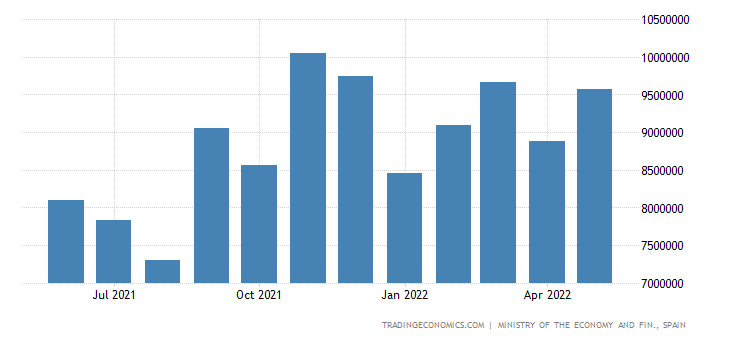 Spain Imports of Finished Industrial Products