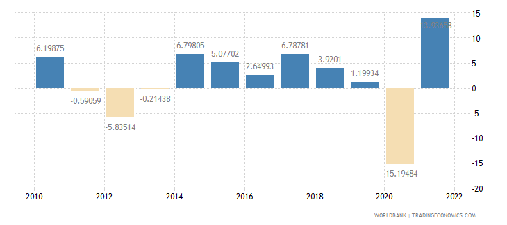 spain imports of goods and services annual percent growth wb data