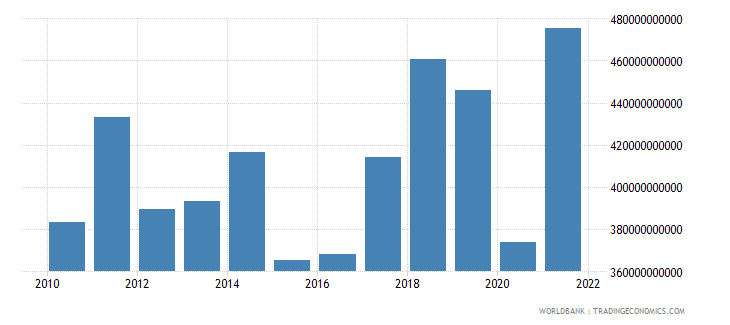 spain imports of goods and services bop us dollar wb data