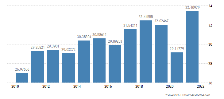 spain imports of goods and services percent of gdp wb data