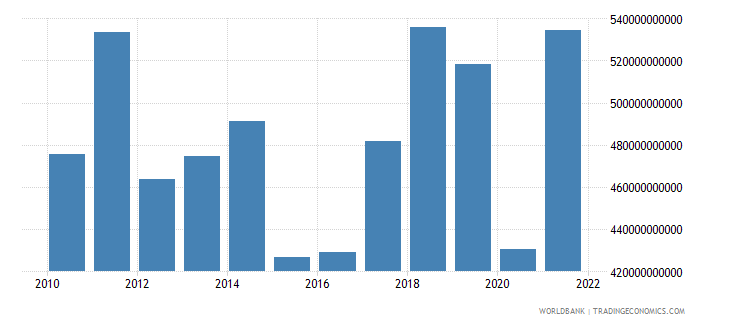 spain imports of goods services and income bop us dollar wb data