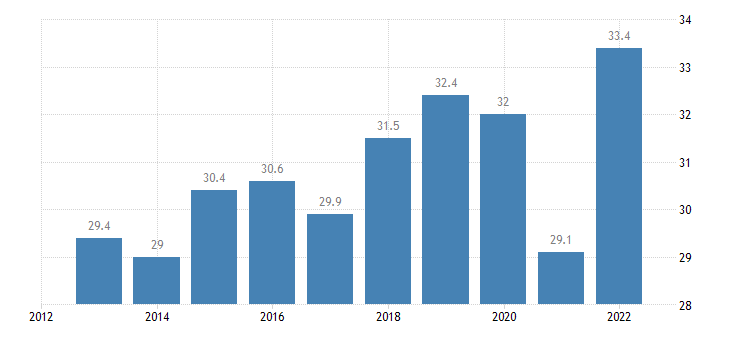spain imports of goods services eurostat data