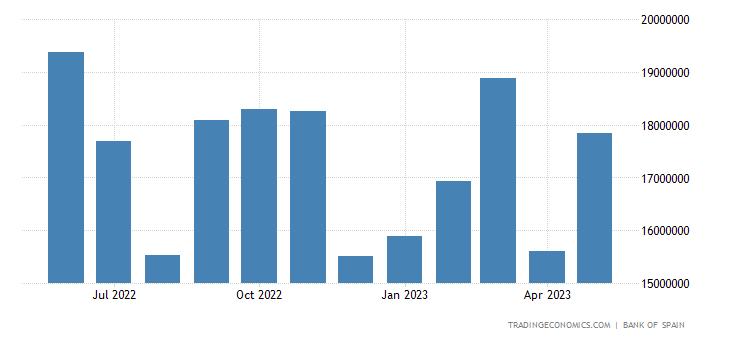 Spain Imports of Intermediate Goods - Industrial
