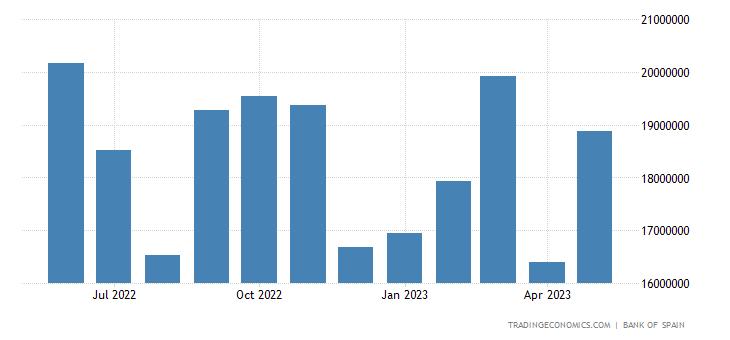 Spain Imports of Intermediate Goods - Non Energy Produc