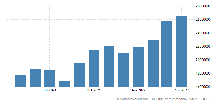 Spain Imports of Intermediate Goods
