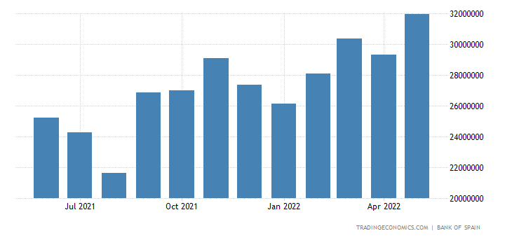 Spain Imports of Non Energy